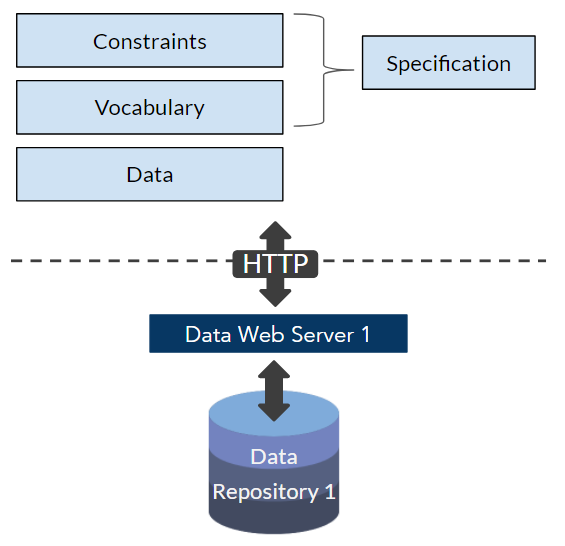Specifications for Web-based Data Exchange Image