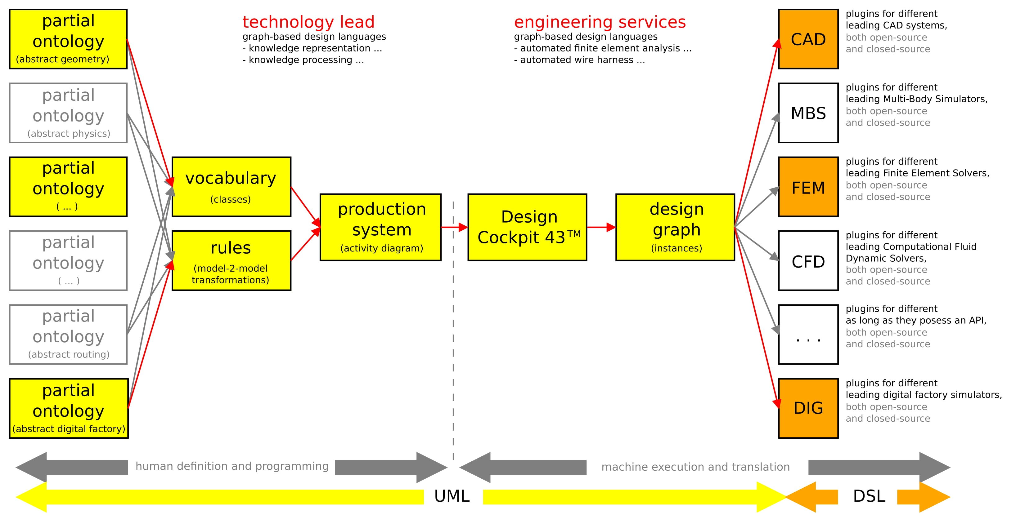 Information Architecture of Design Cockpit 43