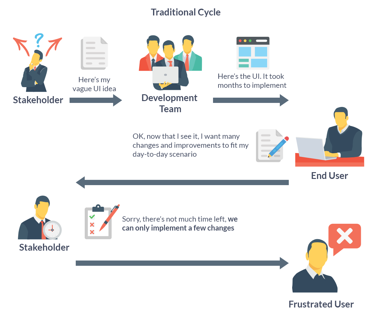 Traditional development cycle, where the users are only taken into consideration at the end