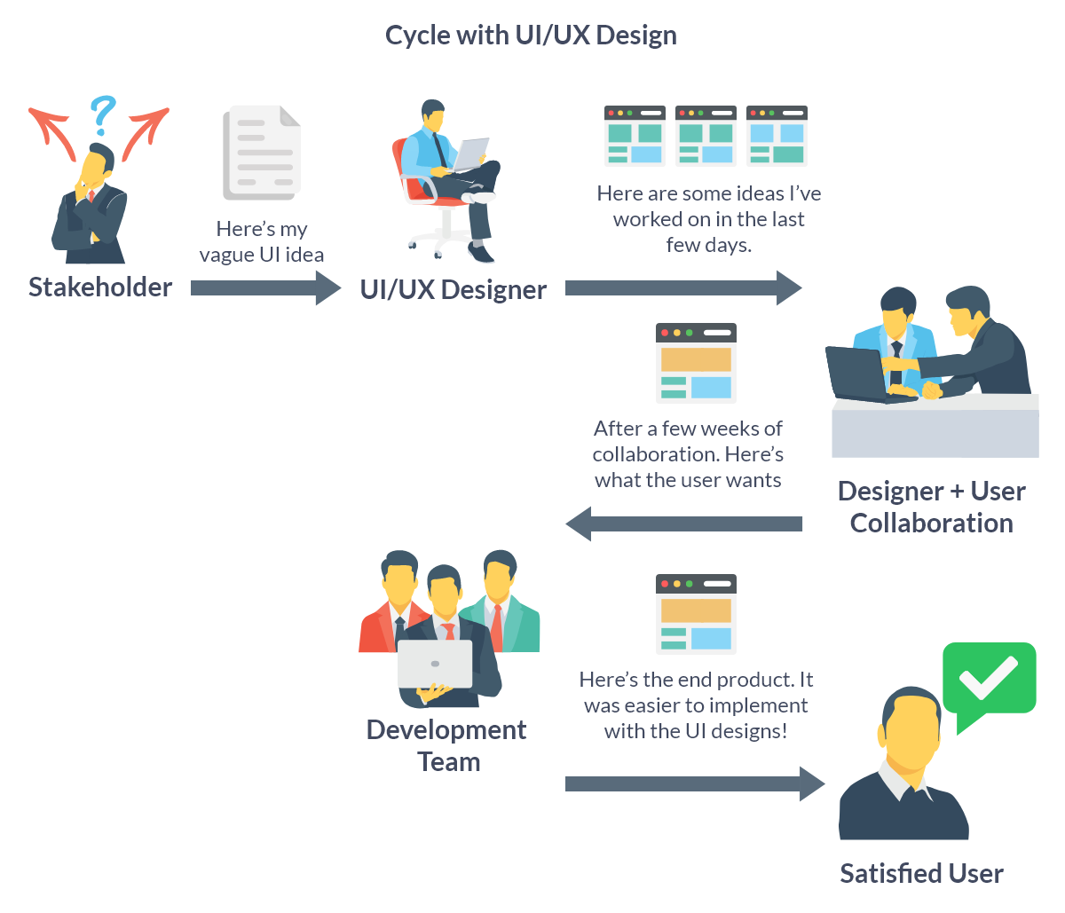 Cycle with UI/UX Design, users can be taken into consideration from the very beginning, reducing the chances of disatisfaction for users in the end.